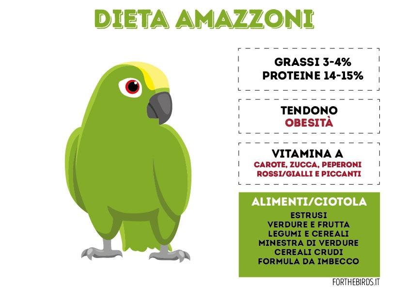 Dieta Amazzoni